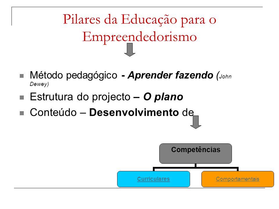 Pilares da Educação para o Empreendedorismo Método pedagógico - Aprender fazendo ( John Dewey) Estrutura do projecto – O plano Conteúdo – Desenvolvimento de Competências CurricularesComportamentais
