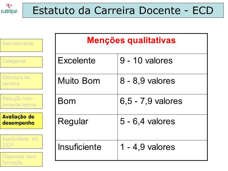 Estatuto da Carreira Docente - ECD Menções qualitativas Excelente9 - 10 valores Muito Bom8 - 8,9 valores Bom6,5 - 7,9 valores Regular5 - 6,4 valores I
