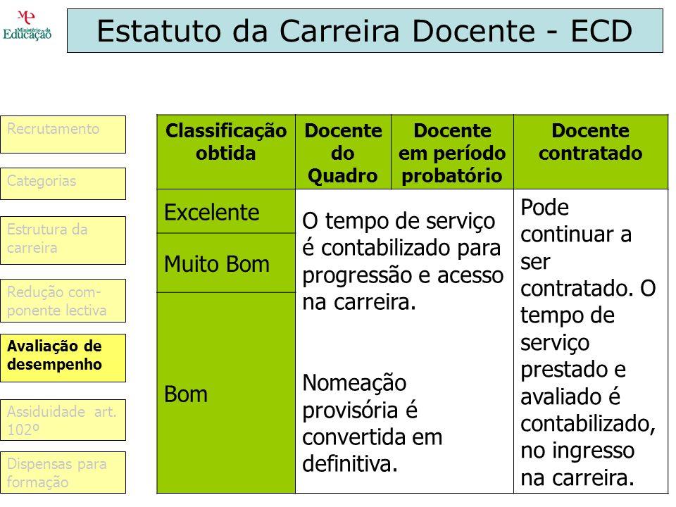 Estatuto da Carreira Docente - ECD Classificação obtida Docente do Quadro Docente em período probatório Docente contratado Excelente O tempo de serviç