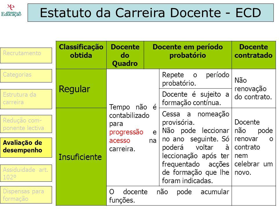 Estatuto da Carreira Docente - ECD Classificação obtida Docente do Quadro Docente em período probatório Docente contratado Regular Tempo não é contabi