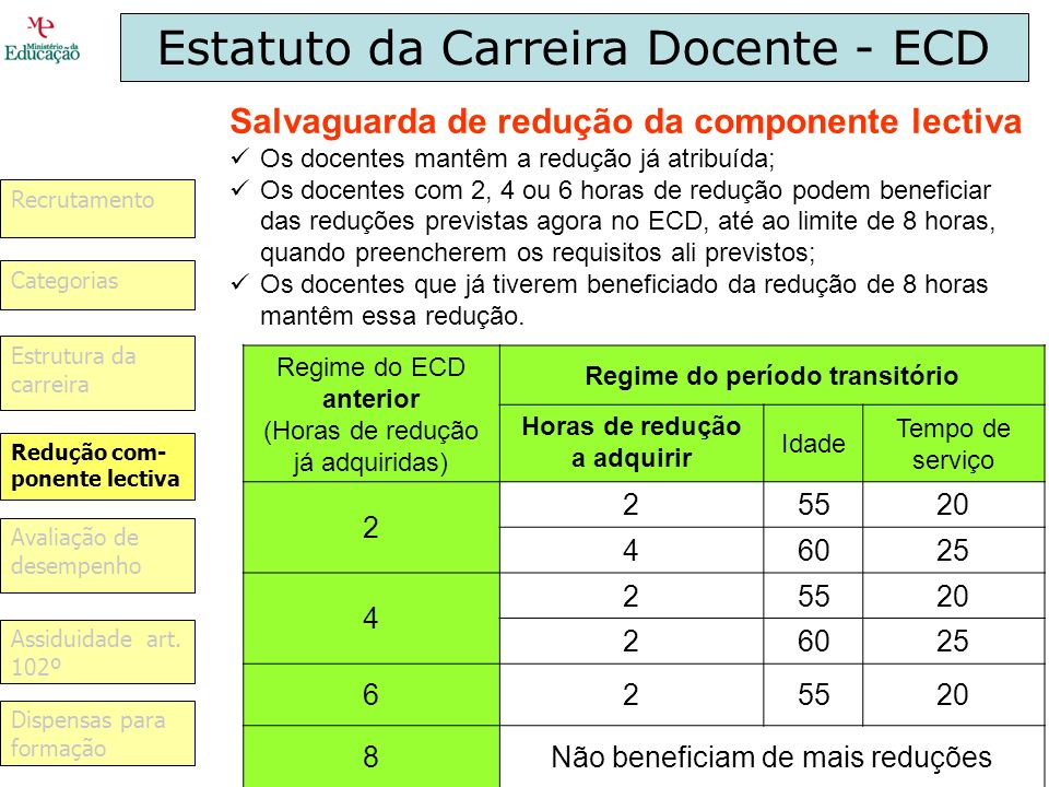 Estatuto da Carreira Docente - ECD Recrutamento Avaliação de desempenho Dispensas para formação Assiduidade art. 102º Categorias Redução com- ponente