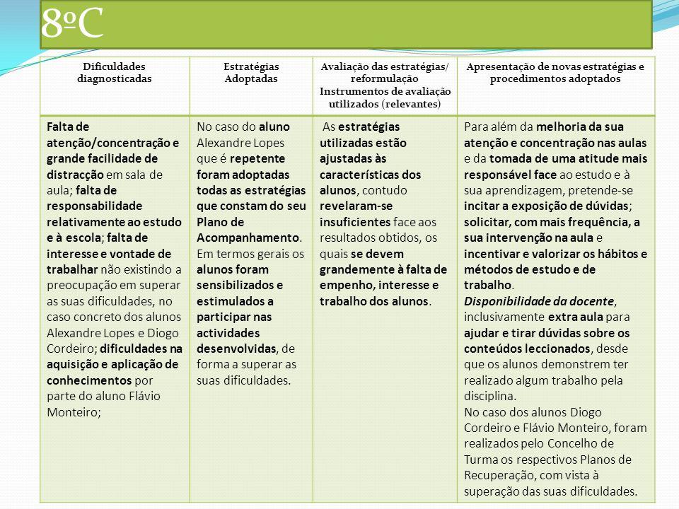 8ºC Dificuldades diagnosticadas Estratégias Adoptadas Avaliação das estratégias/ reformulação Instrumentos de avaliação utilizados (relevantes) Aprese