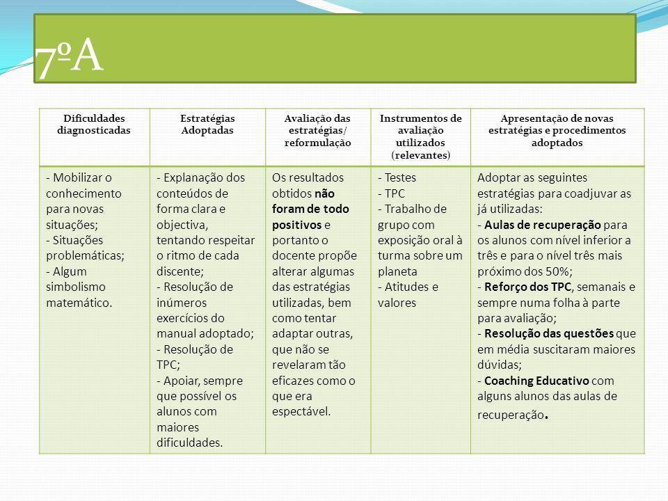 7ºA Dificuldades diagnosticadas Estratégias Adoptadas Avaliação das estratégias/ reformulação Instrumentos de avaliação utilizados (relevantes) Aprese