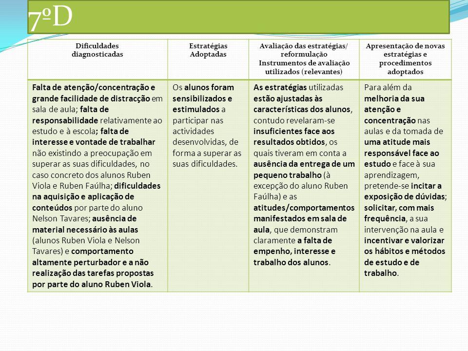 7ºD Dificuldades diagnosticadas Estratégias Adoptadas Avaliação das estratégias/ reformulação Instrumentos de avaliação utilizados (relevantes) Aprese