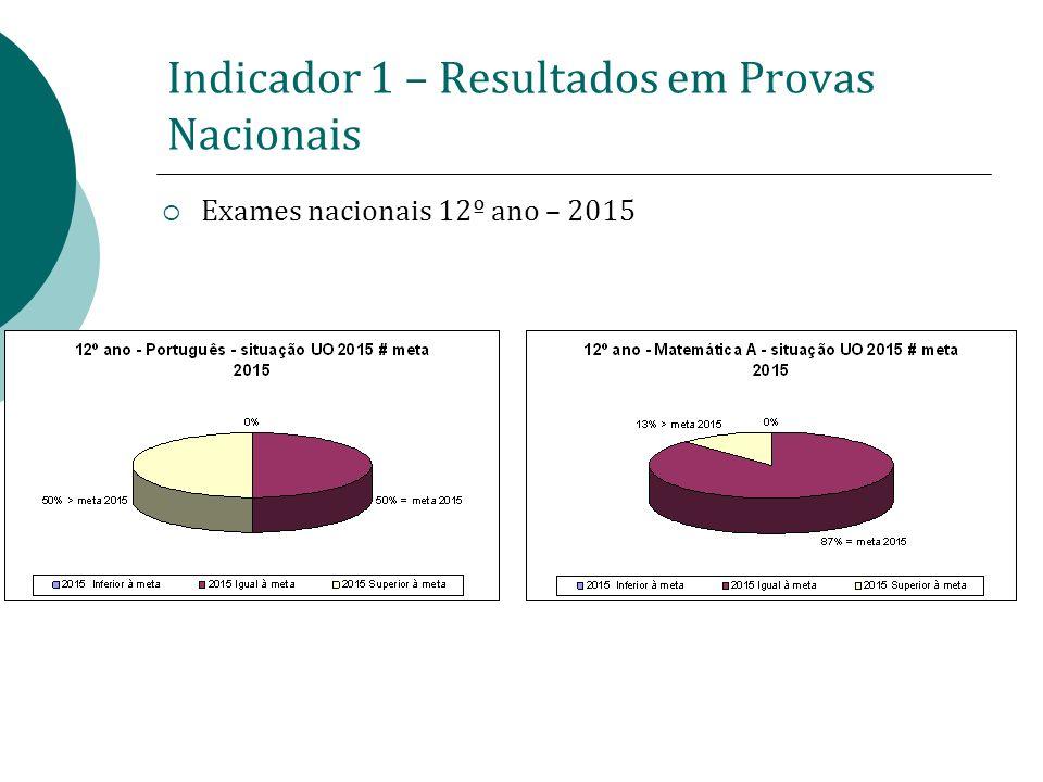 Indicador 1 – Resultados em Provas Nacionais Exames nacionais 12º ano – 2015