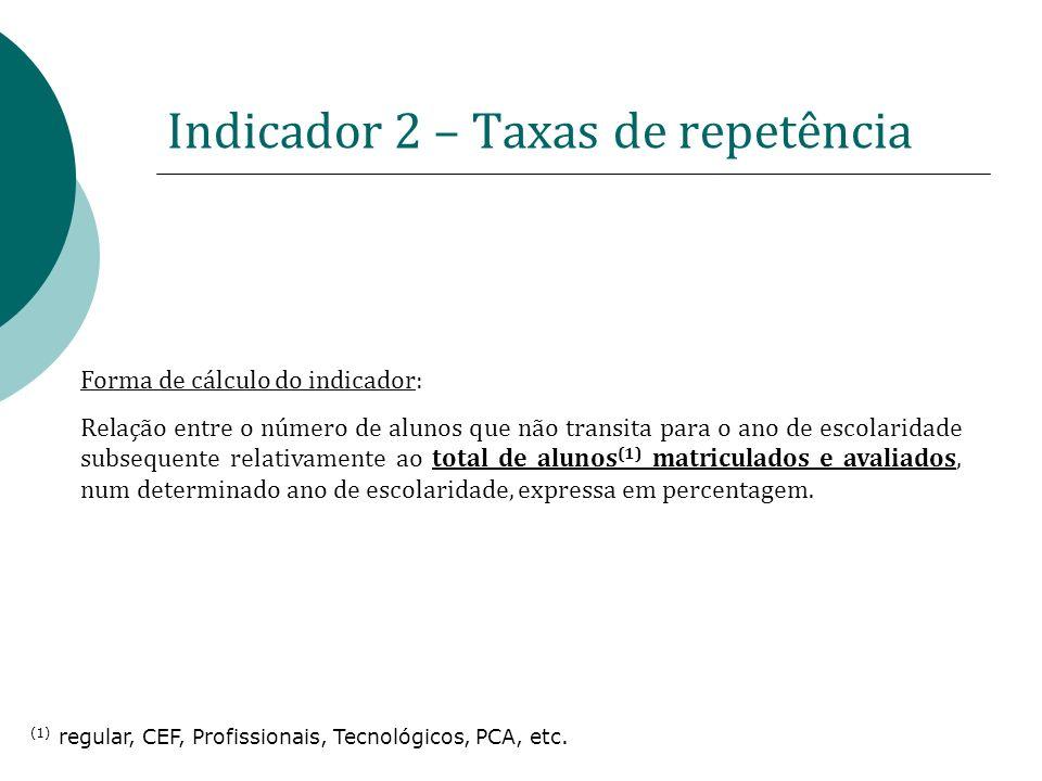Indicador 2 – Taxas de repetência Forma de cálculo do indicador: Relação entre o número de alunos que não transita para o ano de escolaridade subseque