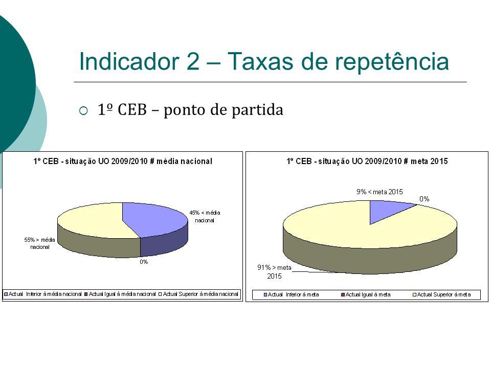 Indicador 2 – Taxas de repetência 1º CEB – ponto de partida