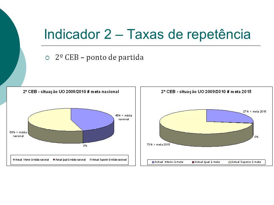 2º CEB – ponto de partida Indicador 2 – Taxas de repetência