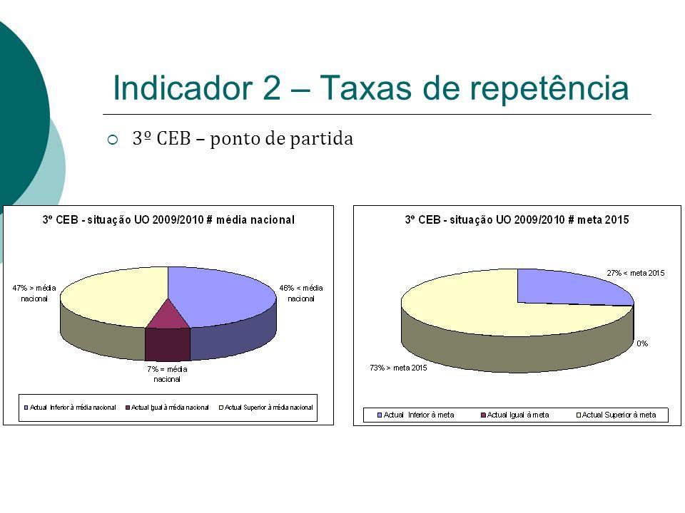 Indicador 2 – Taxas de repetência 3º CEB – ponto de partida