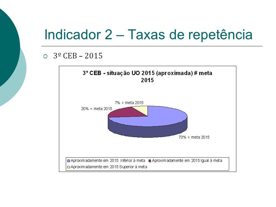 Indicador 2 – Taxas de repetência 3º CEB – 2015