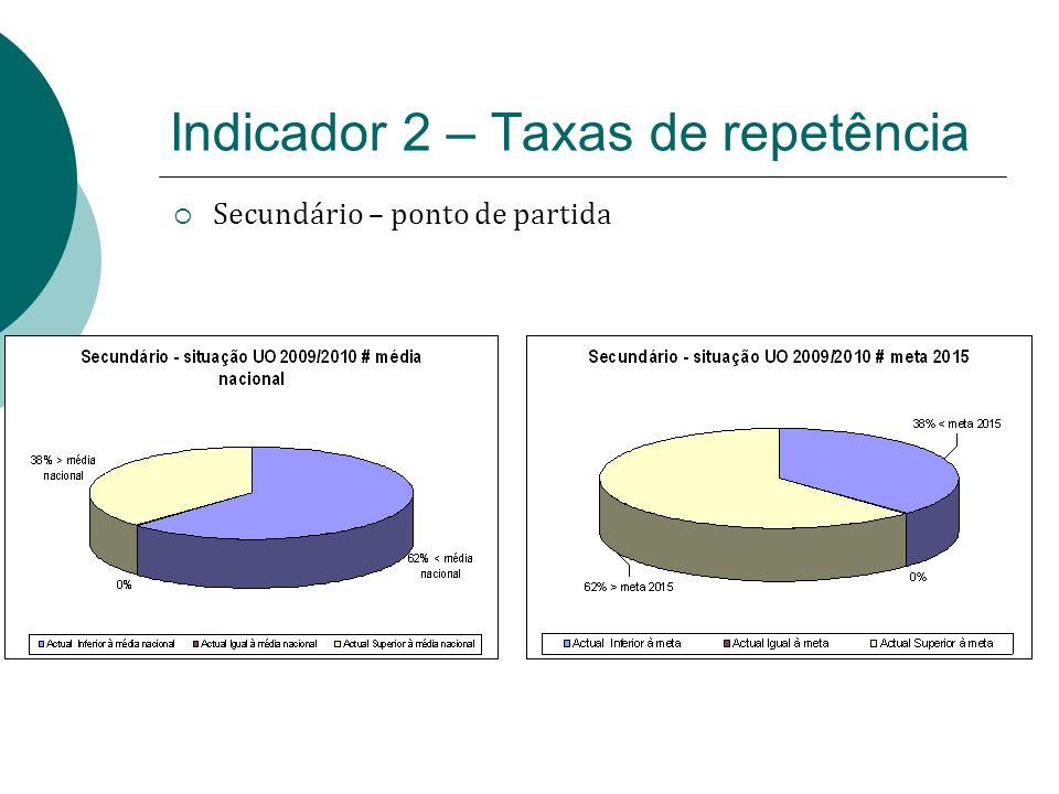 Indicador 2 – Taxas de repetência Secundário – ponto de partida