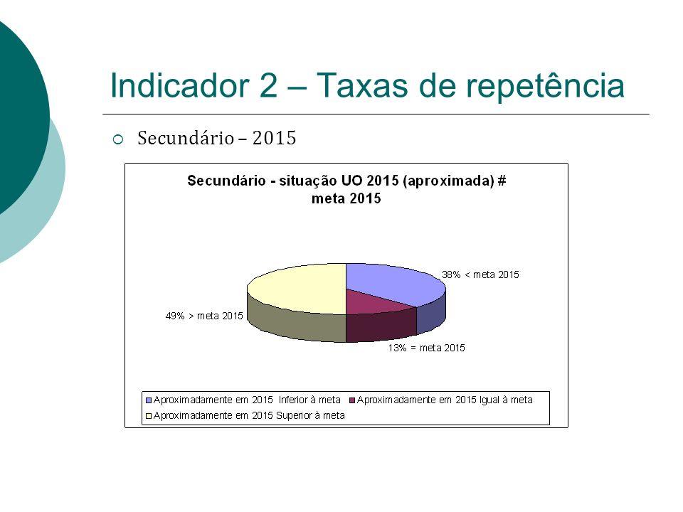 Indicador 2 – Taxas de repetência Secundário – 2015
