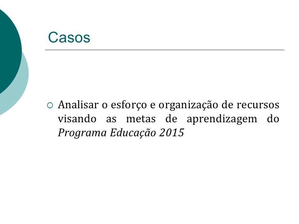 Casos Analisar o esforço e organização de recursos visando as metas de aprendizagem do Programa Educação 2015