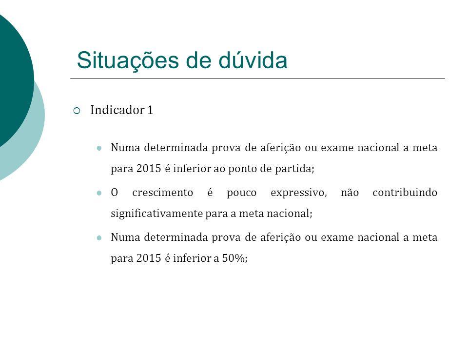 Situações de dúvida Indicador 1 Numa determinada prova de aferição ou exame nacional a meta para 2015 é inferior ao ponto de partida; O crescimento é