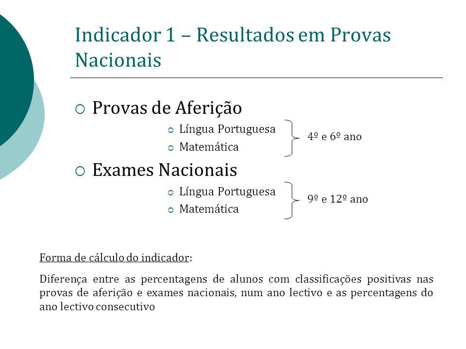 Indicador 1 – Resultados em Provas Nacionais Provas de Aferição Língua Portuguesa Matemática Exames Nacionais Língua Portuguesa Matemática Forma de cá