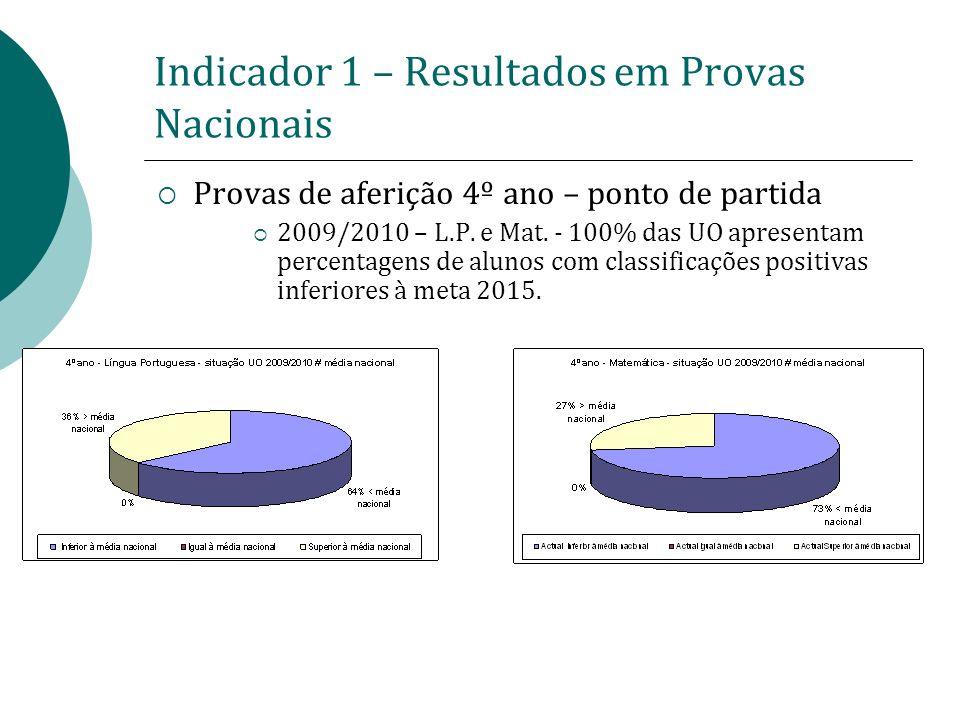 Indicador 1 – Resultados em Provas Nacionais Provas de aferição 4º ano – ponto de partida 2009/2010 – L.P. e Mat. - 100% das UO apresentam percentagen