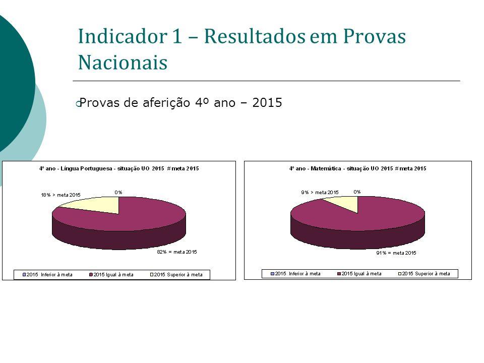 Indicador 1 – Resultados em Provas Nacionais Provas de aferição 4º ano – 2015