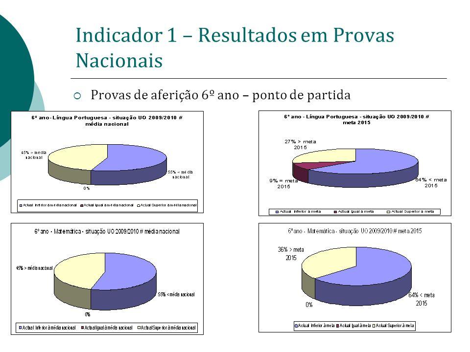 Indicador 1 – Resultados em Provas Nacionais Provas de aferição 6º ano – ponto de partida