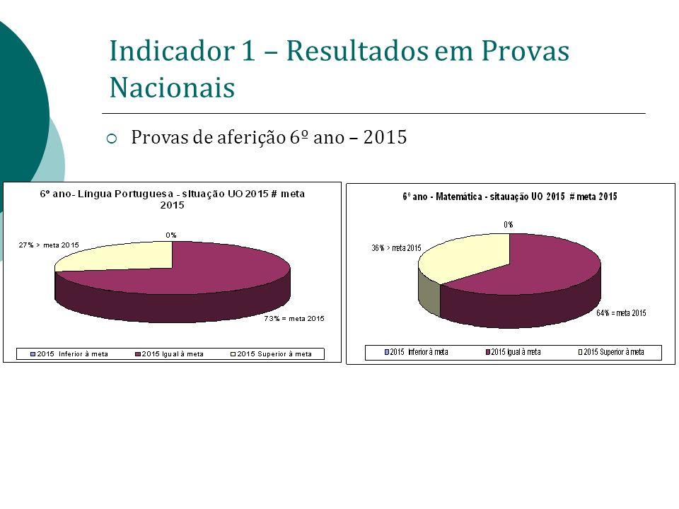 Indicador 1 – Resultados em Provas Nacionais Provas de aferição 6º ano – 2015