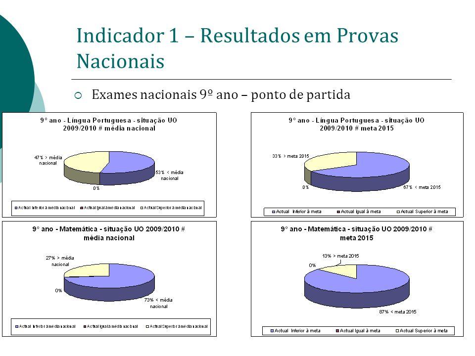 Indicador 1 – Resultados em Provas Nacionais Exames nacionais 9º ano – ponto de partida