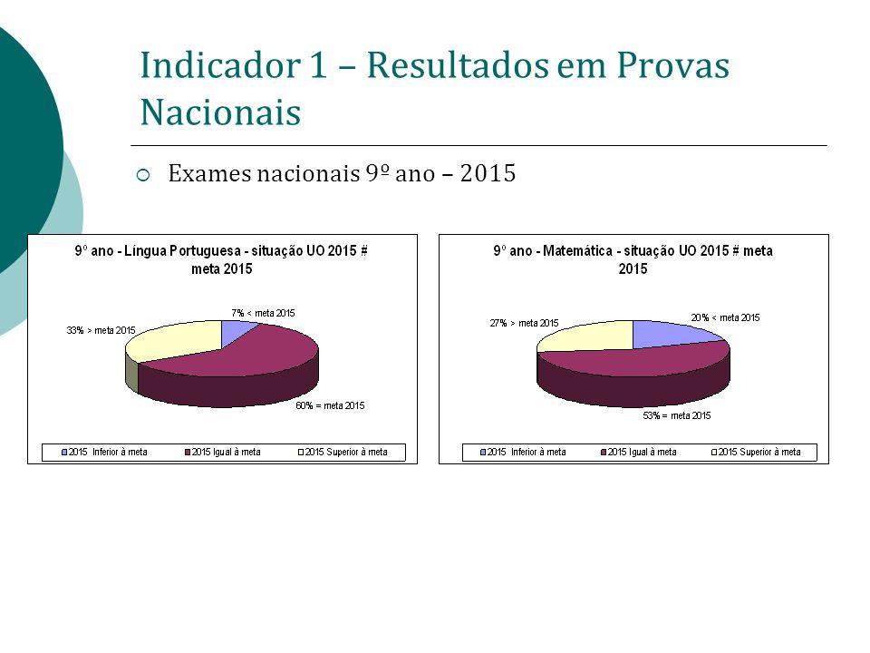 Indicador 1 – Resultados em Provas Nacionais Exames nacionais 12º ano – ponto de partida