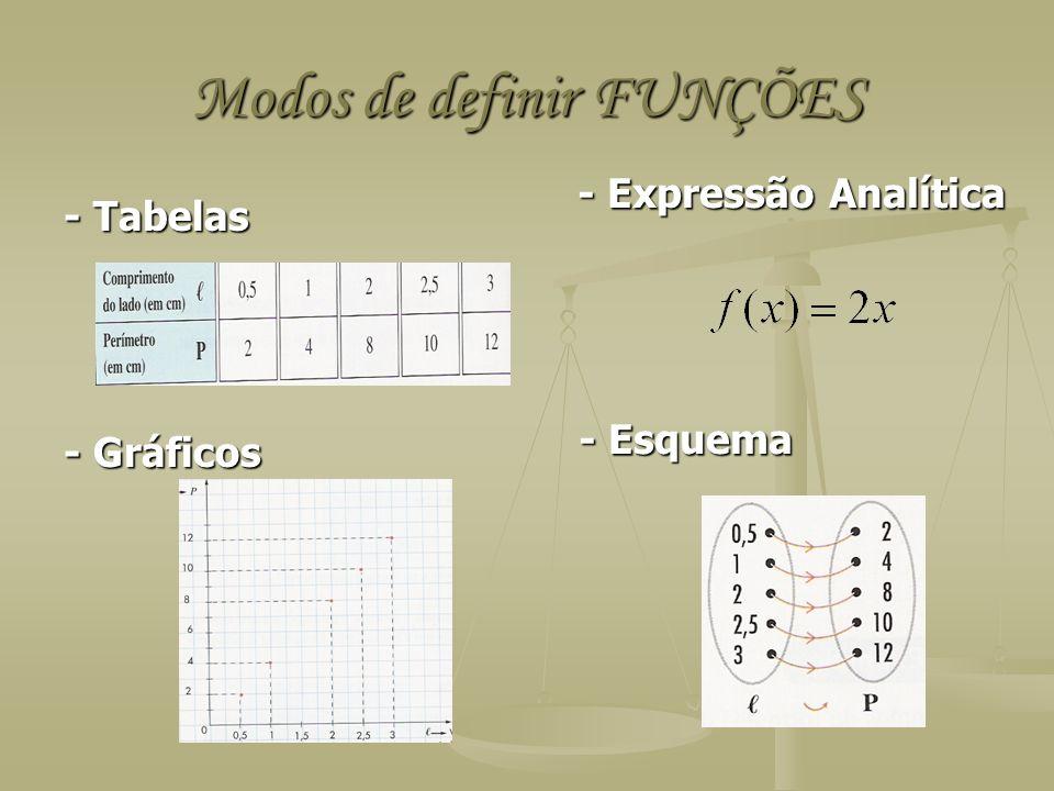 Modos de definir FUNÇÕES - Tabelas - Gráficos - Expressão Analítica - Expressão Analítica - Esquema - Esquema