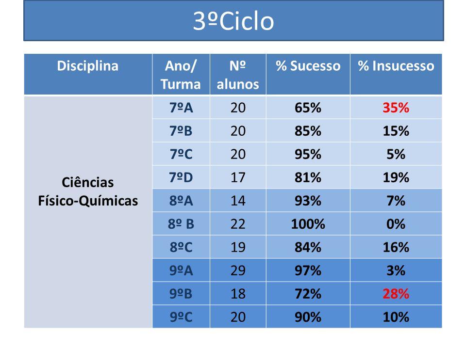 3ºCiclo DisciplinaAno/ Turma Nº alunos % Sucesso% Insucesso Ciências Físico-Químicas 7ºA2065%35% 7ºB2085%15% 7ºC2095%5% 7ºD1781%19% 8ºA1493%7% 8º B22100%0% 8ºC1984%16% 9ºA2997%3% 9ºB1872%28% 9ºC2090%10%