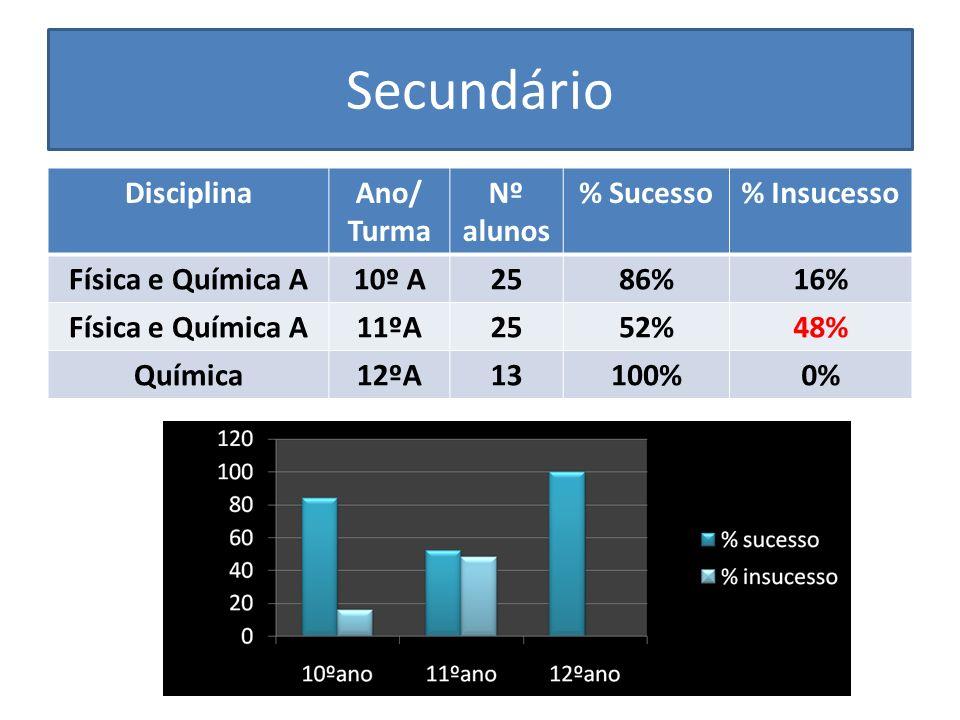 Secundário DisciplinaAno/ Turma Nº alunos % Sucesso% Insucesso Física e Química A10º A2586%16% Física e Química A11ºA2552%48% Química12ºA13100%0%