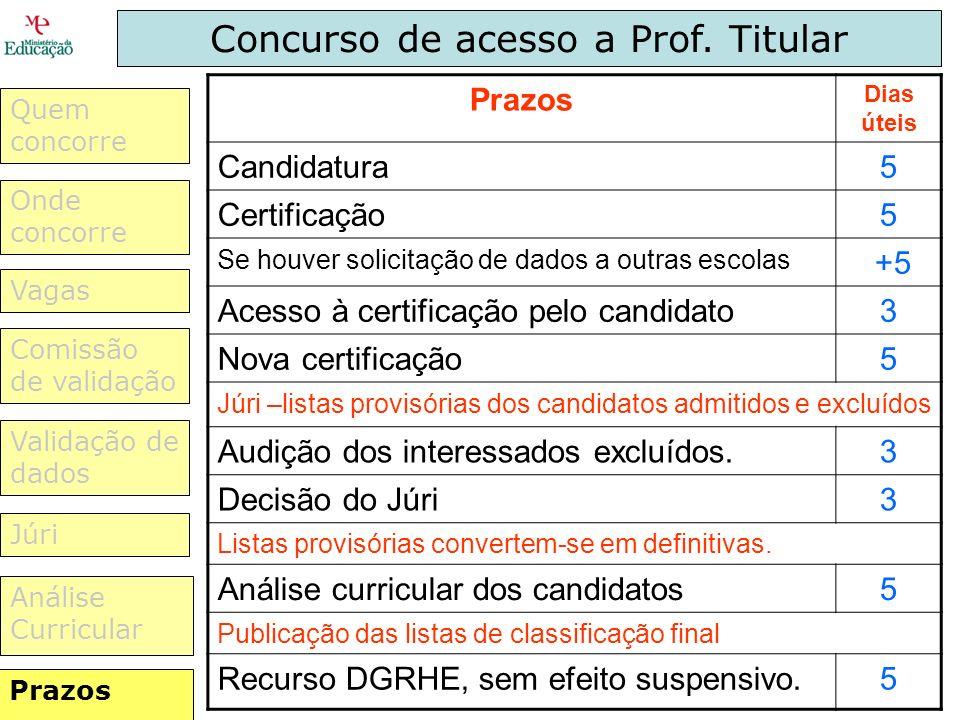 Concurso de acesso a Prof. Titular Prazos: Listas provisórias convertem-se em definitivas 5 dias úteis - Júri procede à análise curricular dos candida