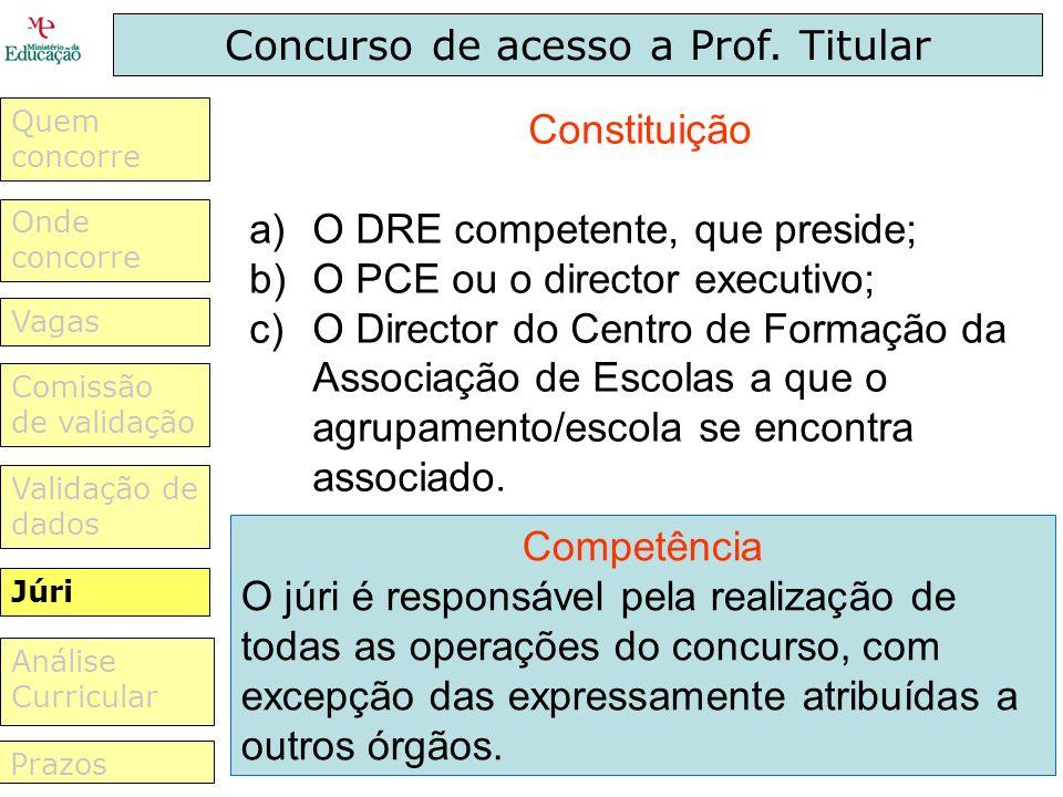 Concurso de acesso a Prof. Titular ItensPontuações Actividade lectiva e não lectiva. Quem concorre Vagas Validação de dados Comissão de validação Júri