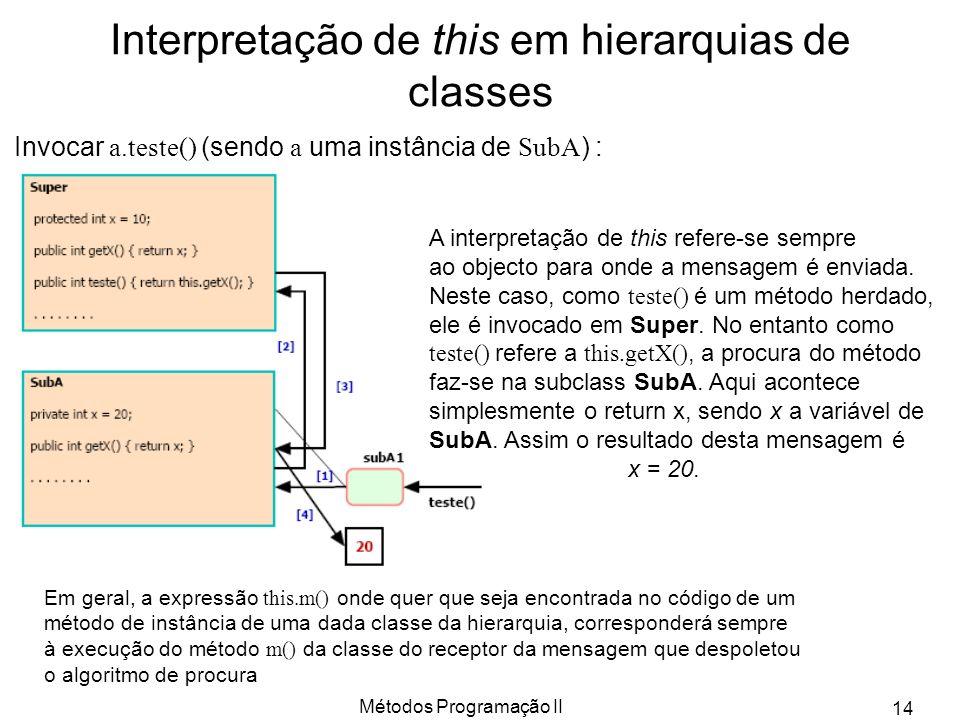 Métodos Programação II 14 Interpretação de this em hierarquias de classes Invocar a.teste() (sendo a uma instância de SubA ) : A interpretação de this
