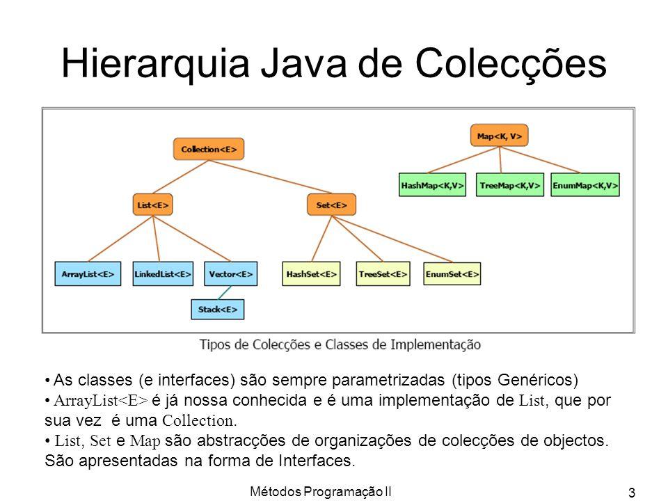 Métodos Programação II 3 Hierarquia Java de Colecções As classes (e interfaces) são sempre parametrizadas (tipos Genéricos) ArrayList é já nossa conhe