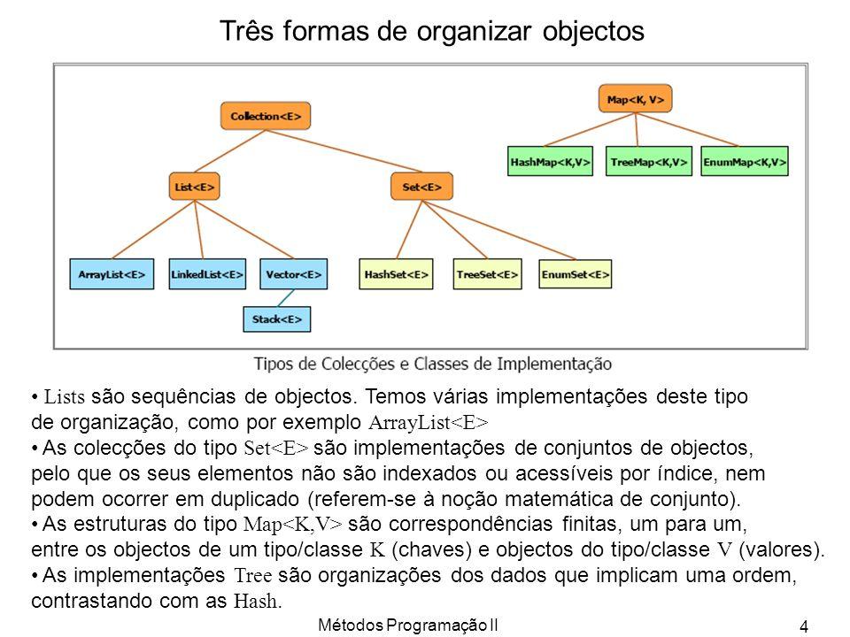 Métodos Programação II 4 Lists são sequências de objectos. Temos várias implementações deste tipo de organização, como por exemplo ArrayList As colecç