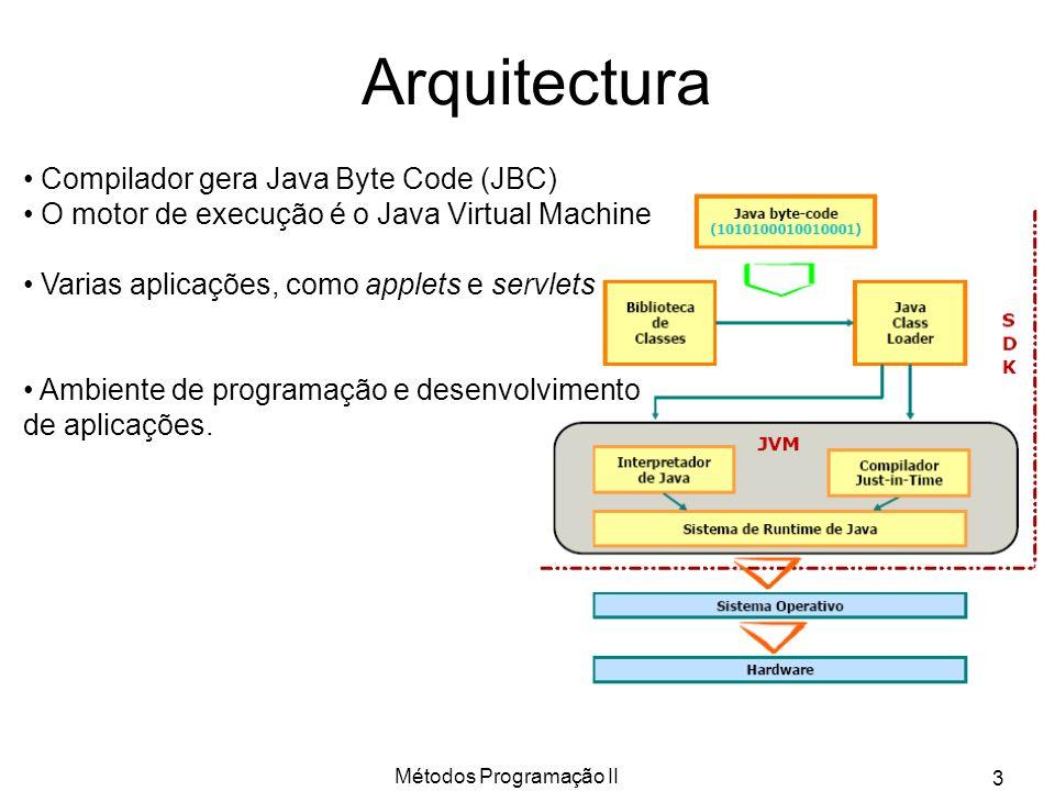 Métodos Programação II 3 Arquitectura Compilador gera Java Byte Code (JBC) O motor de execução é o Java Virtual Machine Varias aplicações, como applet