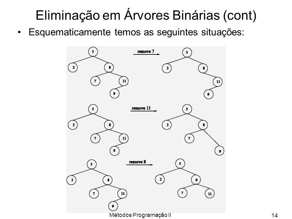 Métodos Programação II 14 Eliminação em Árvores Binárias (cont) Esquematicamente temos as seguintes situações: