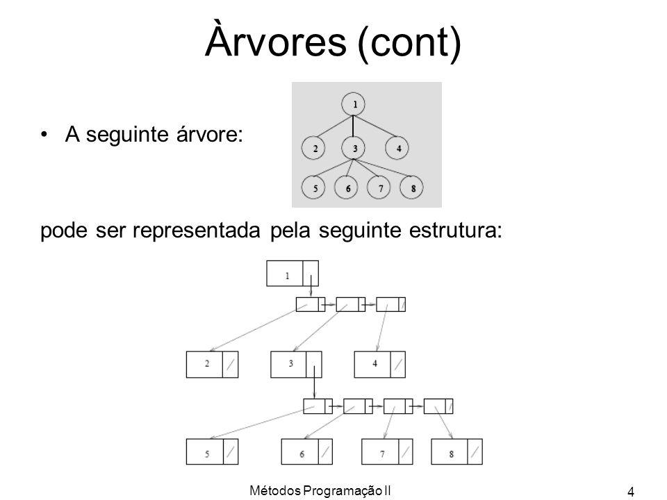 Métodos Programação II 4 A seguinte árvore: pode ser representada pela seguinte estrutura: Àrvores (cont)