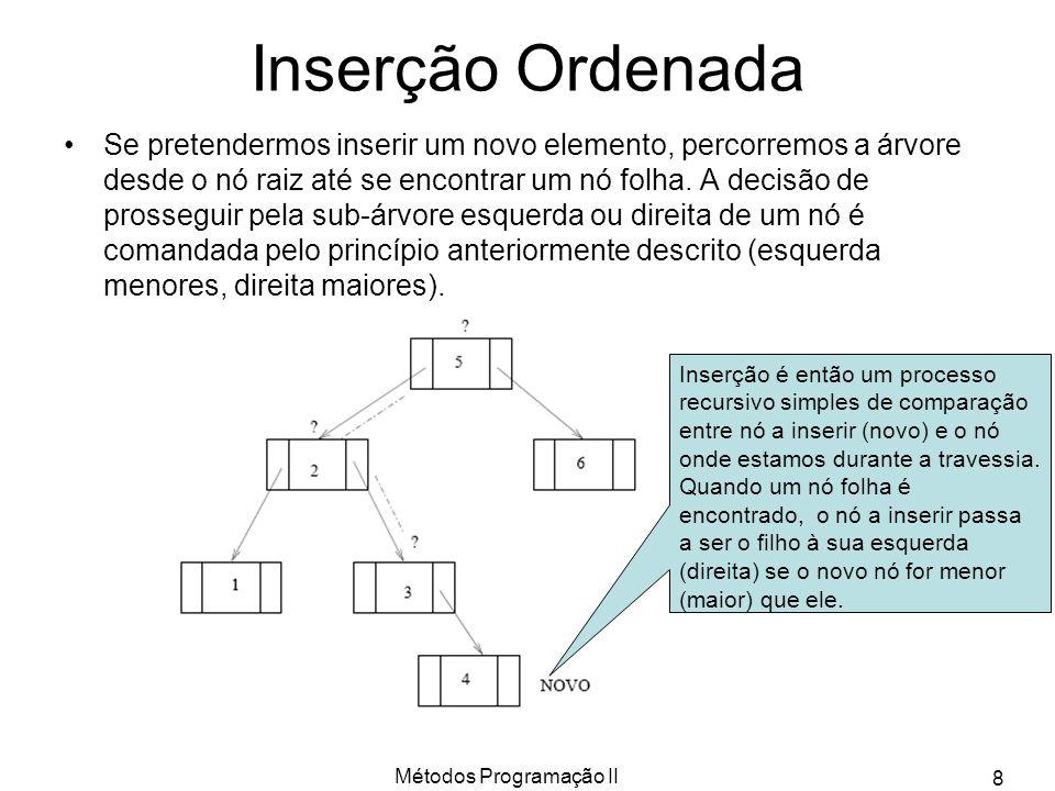 Métodos Programação II 8 Inserção Ordenada Se pretendermos inserir um novo elemento, percorremos a árvore desde o nó raiz até se encontrar um nó folha