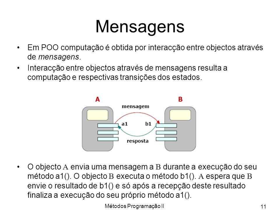 Métodos Programação II 11 Mensagens Em POO computação é obtida por interacção entre objectos através de mensagens. Interacção entre objectos através d