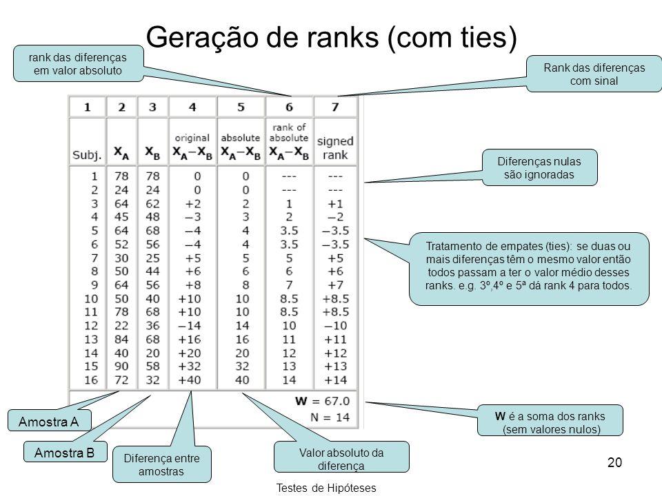 Testes de Hipóteses 20 Geração de ranks (com ties) Amostra A Amostra B Diferença entre amostras rank das diferenças em valor absoluto Valor absoluto d