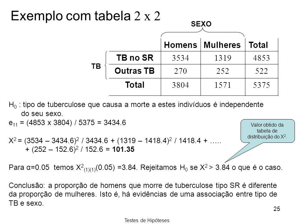 Testes de Hipóteses 25 H 0 : tipo de tuberculose que causa a morte a estes indivíduos é independente do seu sexo. e 11 = (4853 x 3804) / 5375 = 3434.6