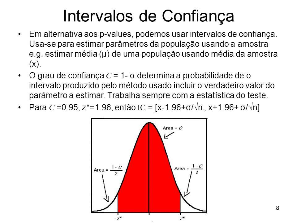 Testes de Hipóteses 8 Intervalos de Confiança Em alternativa aos p-values, podemos usar intervalos de confiança. Usa-se para estimar parâmetros da pop
