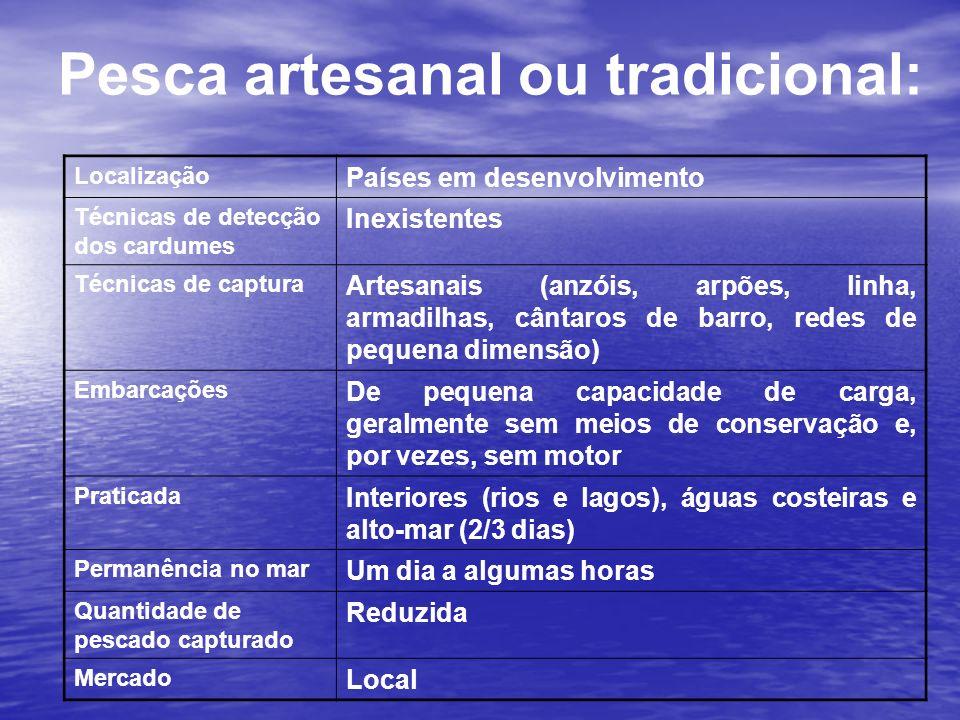 Pesca artesanal ou tradicional: Localização Países em desenvolvimento Técnicas de detecção dos cardumes Inexistentes Técnicas de captura Artesanais (a