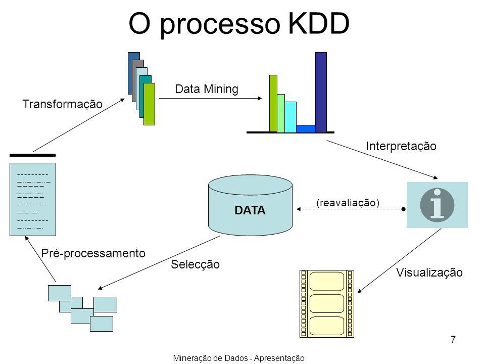 Mineração de Dados - Apresentação 7 O processo KDD Selecção Transformação Data Mining Interpretação Visualização Pré-processamento DATA (reavaliação)