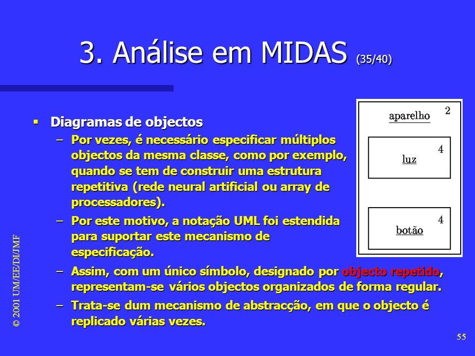 © 2001 UM/EE/DI/JMF 54 3. Análise em MIDAS (34/40)
