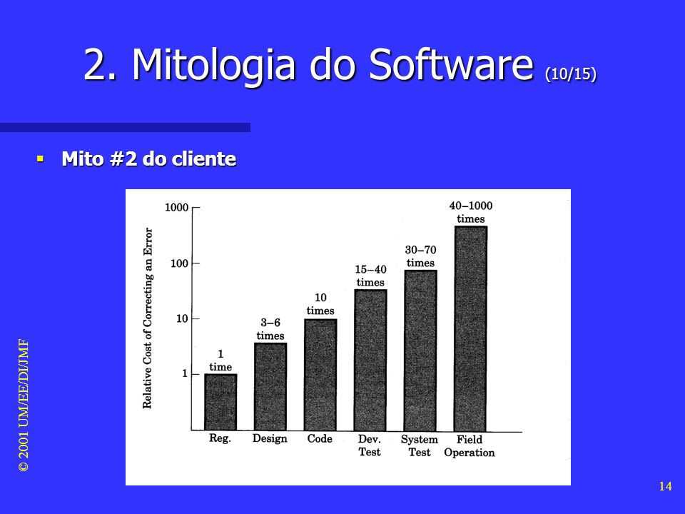 © 2001 UM/EE/DI/JMF 13 Mito #2 do cliente Mito #2 do cliente 2. Mitologia do Software (9/15)