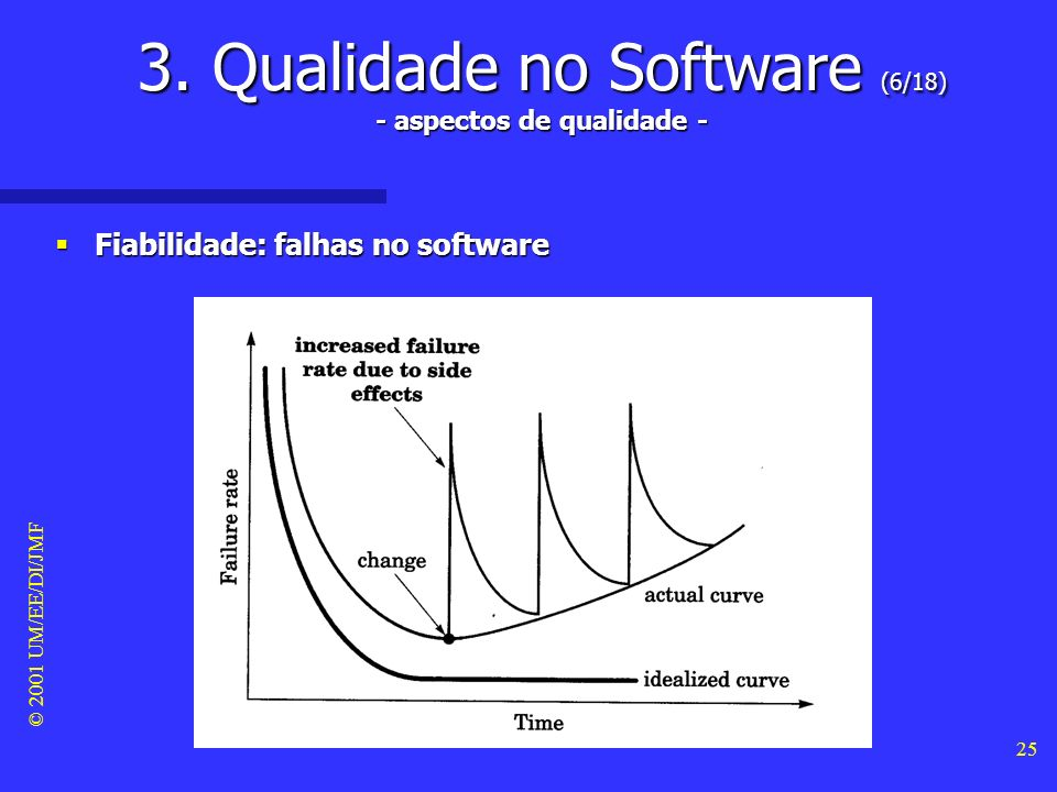 © 2001 UM/EE/DI/JMF 24 3. Qualidade no Software (5/18) - aspectos de qualidade - Fiabilidade: falhas no hardware Fiabilidade: falhas no hardware