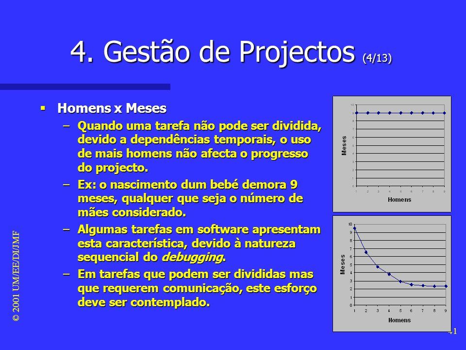 © 2001 UM/EE/DI/JMF 40 4. Gestão de Projectos (3/13) Homens x Meses Homens x Meses –O custo dum projecto pode medir-se por homens x meses. –Porém, tal