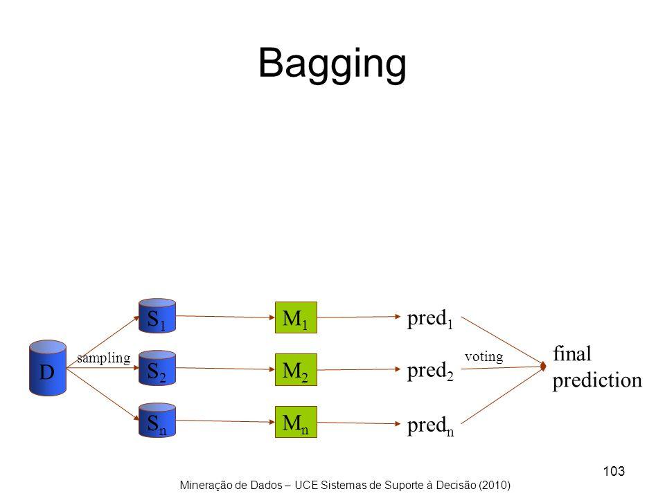 Mineração de Dados – UCE Sistemas de Suporte à Decisão (2010) 103 Bagging D S1S1 S2S2 SnSn M1M1 M2M2 MnMn pred 1 pred 2 pred n final prediction sampli
