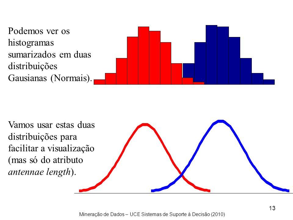 Mineração de Dados – UCE Sistemas de Suporte à Decisão (2010) 13 Podemos ver os histogramas sumarizados em duas distribuições Gausianas (Normais). Vam