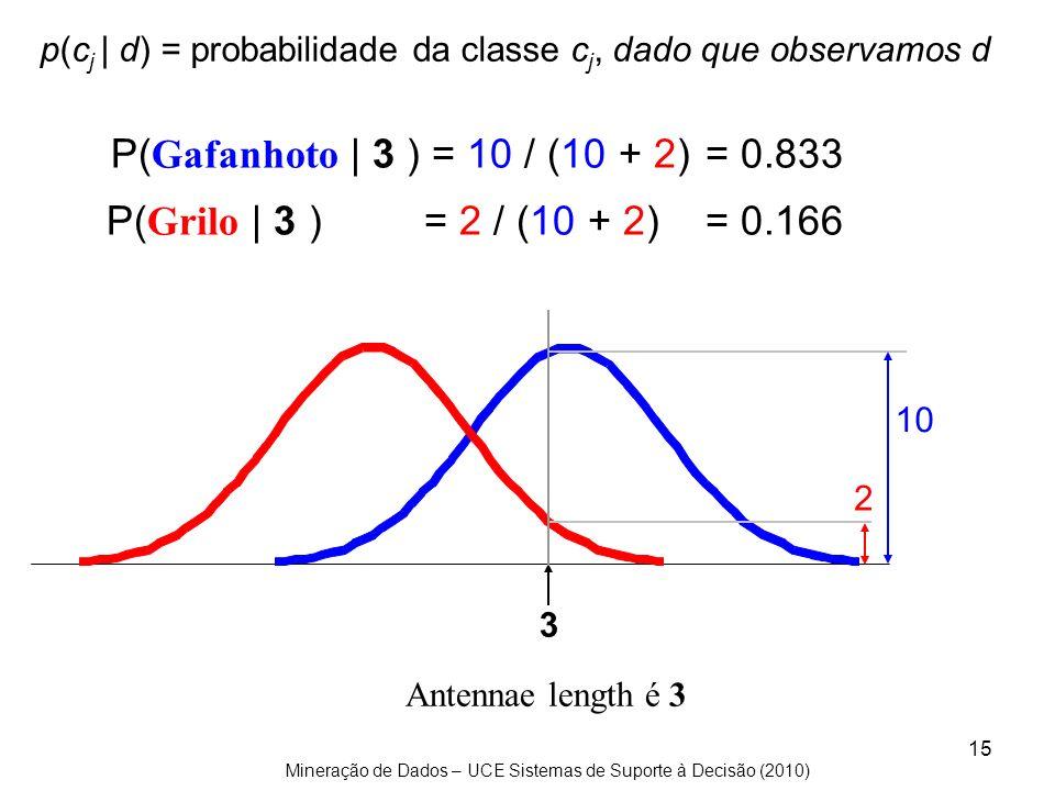 Mineração de Dados – UCE Sistemas de Suporte à Decisão (2010) 15 10 2 P( Gafanhoto | 3 ) = 10 / (10 + 2)= 0.833 P( Grilo | 3 ) = 2 / (10 + 2)= 0.166 3